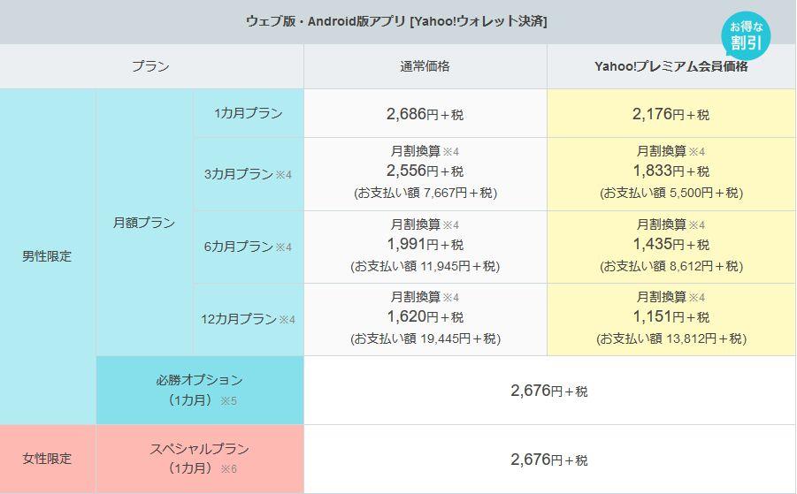 Yahoo!パートナー料金 WEBとandroid版アプリ