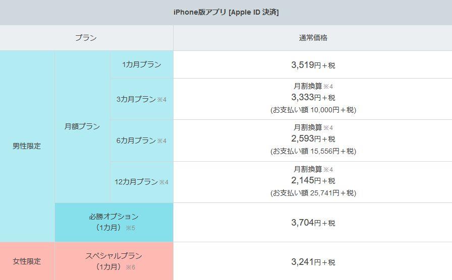 Yahoo!パートナー料金iPhone版アプリ